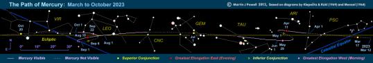 mercury-path-mar-oct-2023